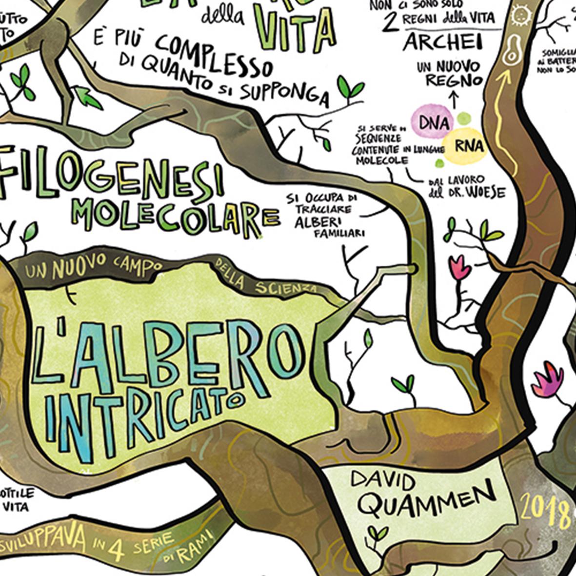 """""""L'albero Intricato"""" di David Quammen"""